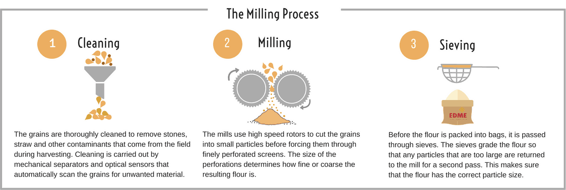 EDME - The Milling Process
