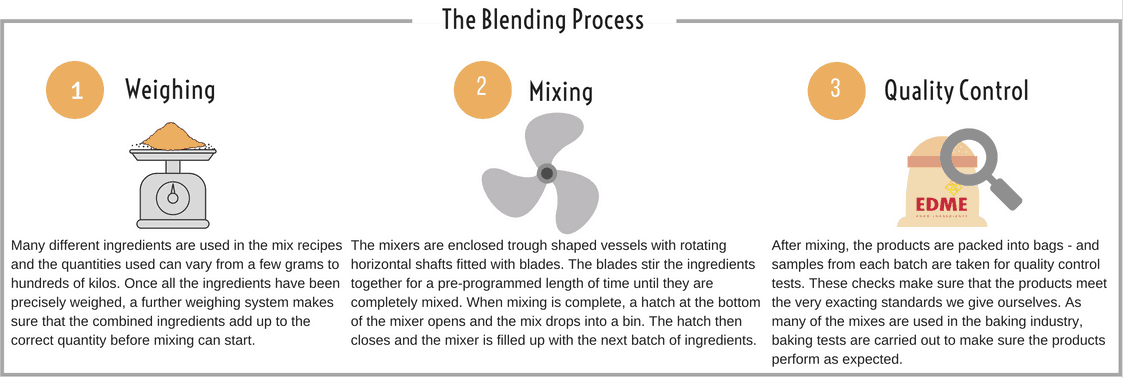 EDME - The Blending Process