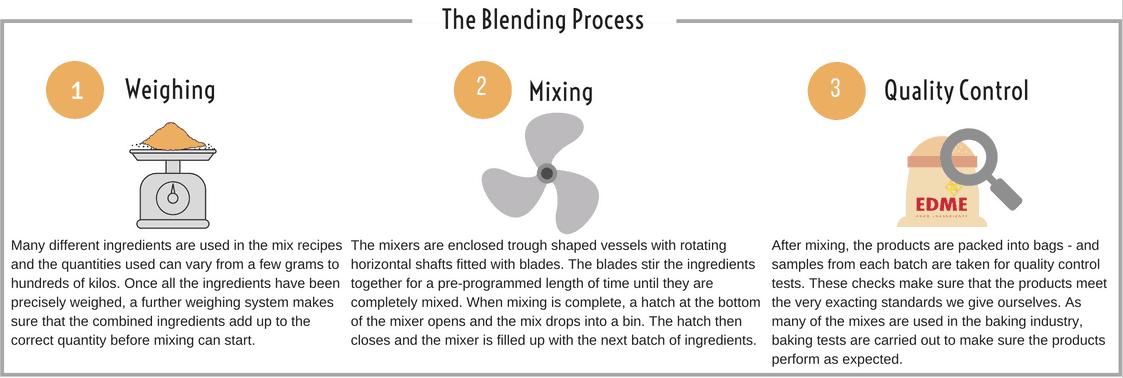 EDME - The Blending Process