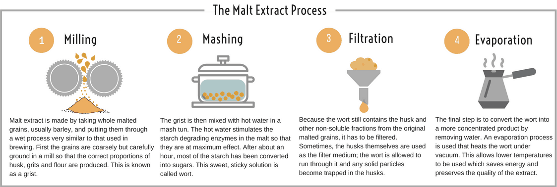 EDME - The Malt Extract Process